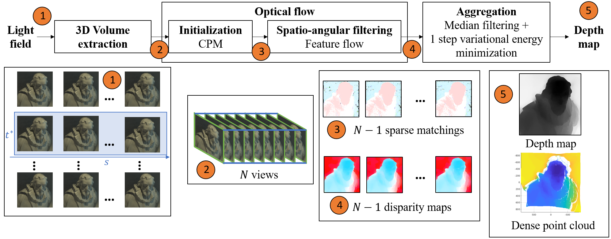 Depth Map Estimation from Light Field Images – V-SENSE
