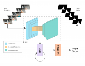 Egocentric Gesture Recognition for Head-Mounted AR devices