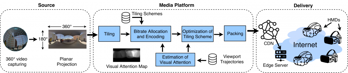 Visual Attention-Aware Omnidirectional Video Streaming Using Optimal Tiles for Virtual Reality