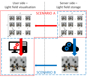 A Study of Light Field Streaming for Interactive Refocusing