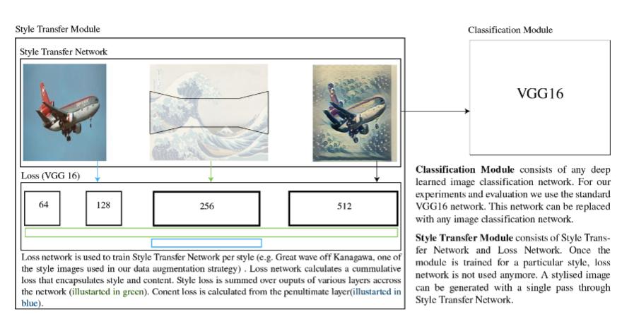 STaDA: Style Transfer as Data Augmentation