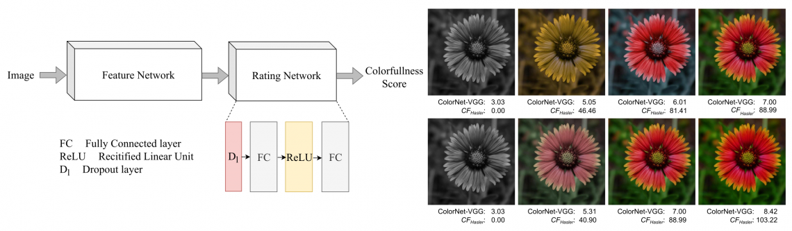 ColorNet: Estimating colorfulness in natural images