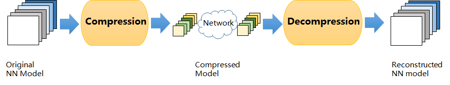 Designing Compact Deep Neural Networks for Multimedia Analysis