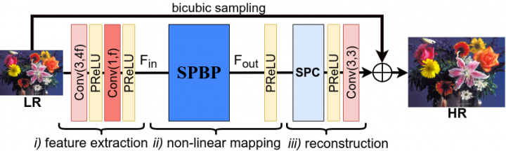 Sub-pixel Back-projection Network for Lightweight Single Image Super-resolution