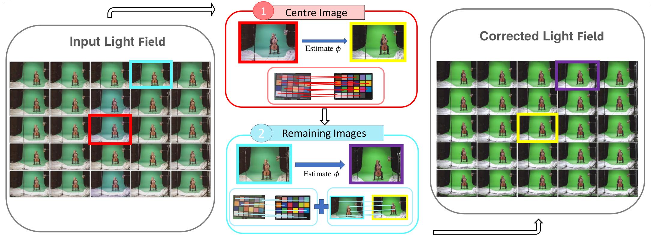 L2 based Colour Correction for Light Field Arrays