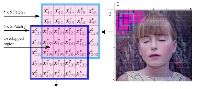 Patch-Based Colour Transfer with Optimal Transport