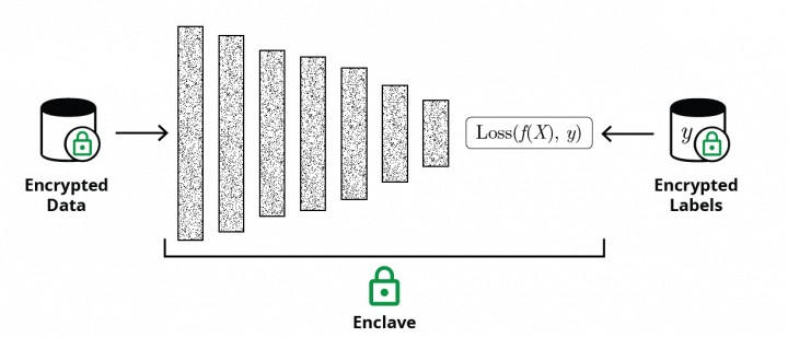 Encrypted weight sharing using federated learning