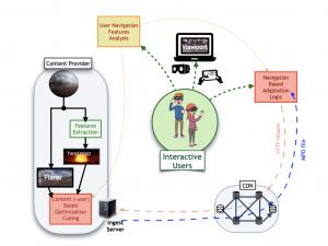 "V-SENSE PI Professor Smolic is co-PI of new funded project ""SpheryStream""!"