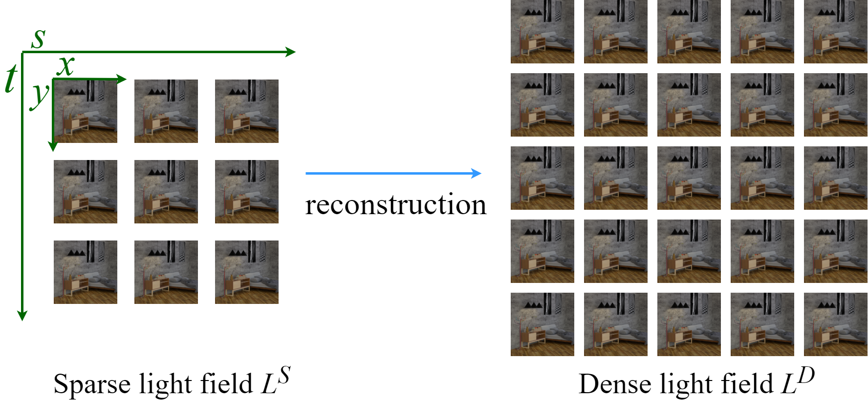 Self-supervised light field view synthesis using cycle consistency