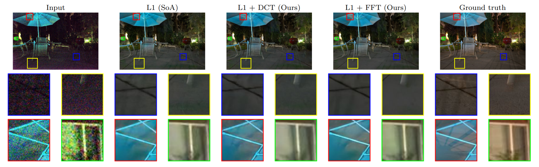 Frequency-domain loss function for deep exposure correction of dark images