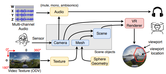 Audio-visual Perception of Omnidirectional Video for Virtual Reality Applications